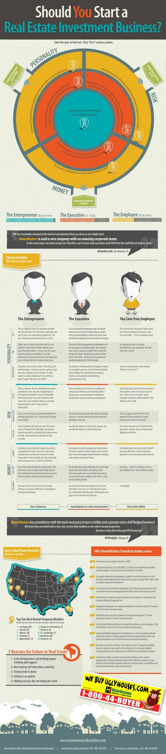 Infographic: Should You Start A Real Estate Investment Business?  #RealEstate #InfoGraphic   It can be a daunting task to decide how to best sell or let your property.   See more at: http://castlesmart.com/