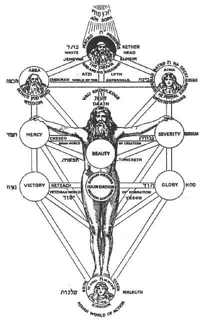 les Sephiroth et l'arbre de vie revisité ... B396dd4c85d65ebaf967991a00cee8e4