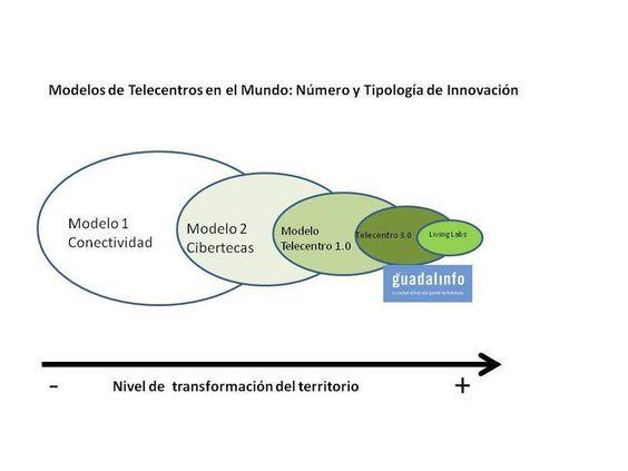 Innovación Social, Sostenibilidad y Participación en Guadalinfo y Redes de Telecentros | La servilleta || El blog de Paco Prieto