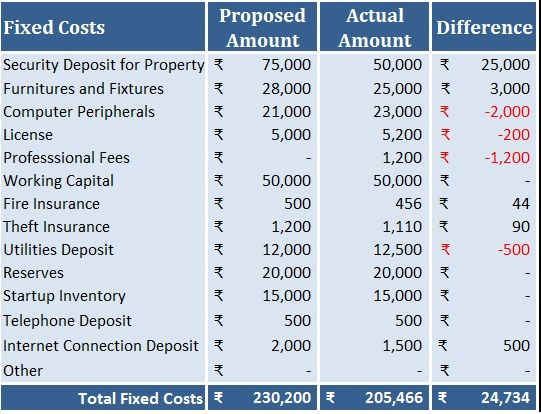 Download Startup Costs Calculator Excel Template Exceldatapro Start Up Excel Templates Start Up Business