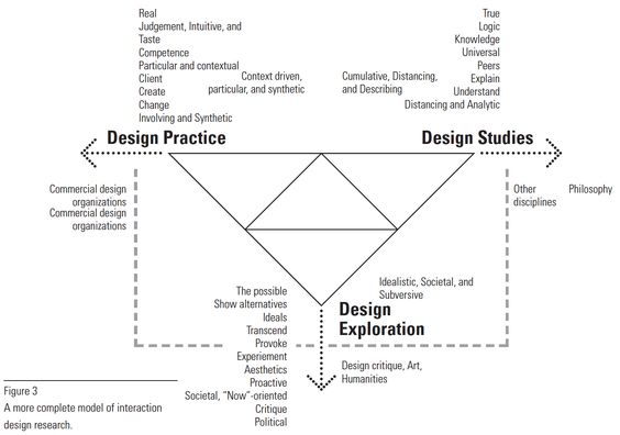 Interaction design research model