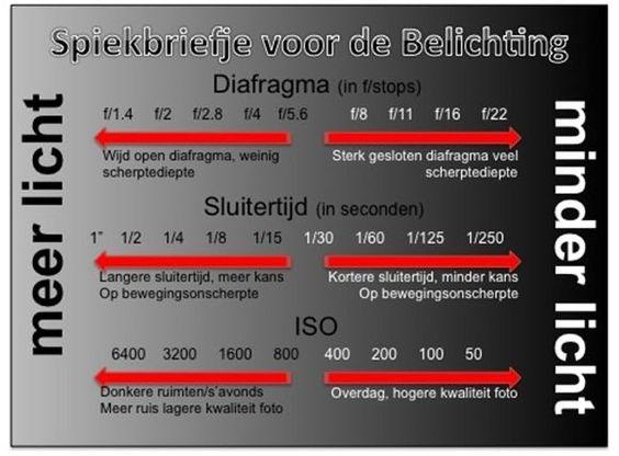 Diafragma, Sluitertijd,Iso / Links naar lesmateriaal | Fotoclub-moerdijk-algemeen3.jouwweb.nl