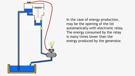 Free Energy Water Pump No Ram Pump How To Make Free Energy