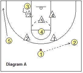 b3af366cf56268e25186ca72661c41e7 basketball plays 2 3 zone offense plays, coach's clipboard
