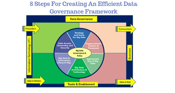 8 Steps For Creating An Efficient Data Governance Framework Data Data Architecture Big Business
