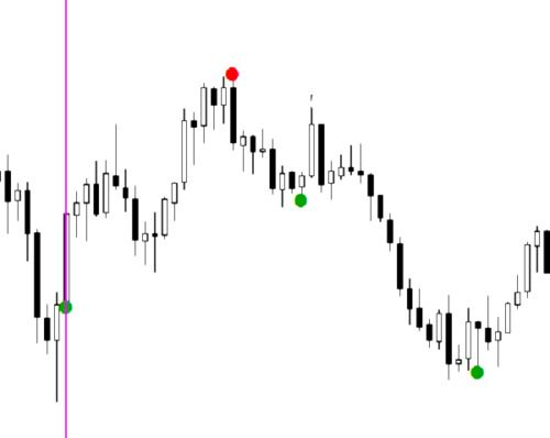 Four Signs Of Pattern Adjustments In Forex Trading Forex Signals