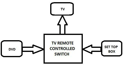 Block Diagram of Remote Controlled DVD-DTH-TV Swich Project | Electronics  circuit, Electronic circuit design, CircuitPinterest