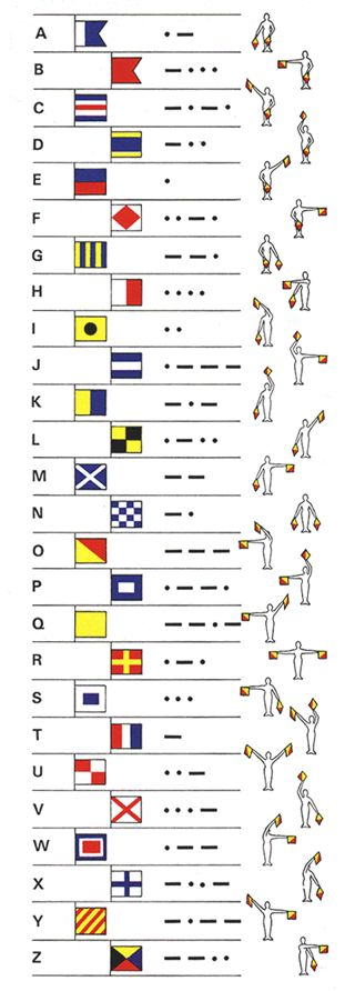 Every sailor needs to know signal flags and Morse code.