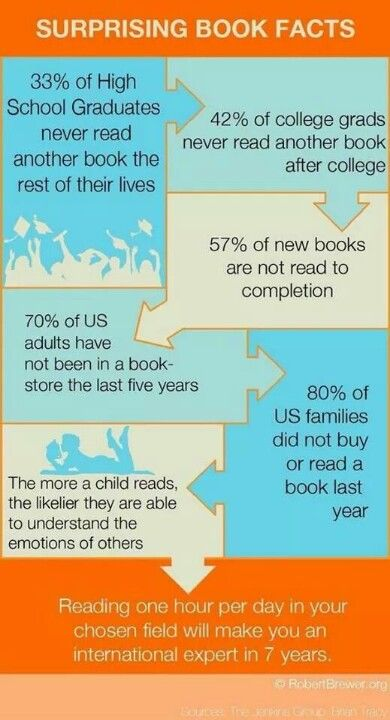 Stats on reading after high school - how can we change this?