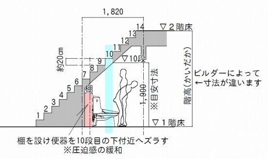 階段下トイレ で圧迫感なく使える高さを知りたい リフォーム