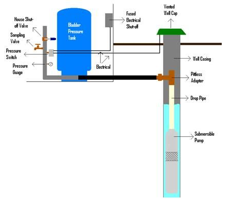 Well Pressure Systems Septic Systems Pressure