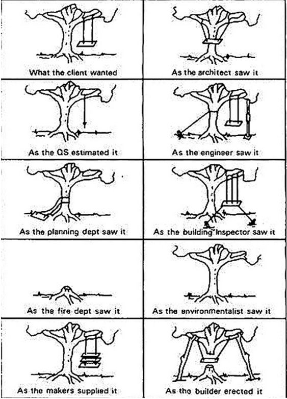 Arch Joke Funny Stuff Pinterest Arch Architecture And Humor