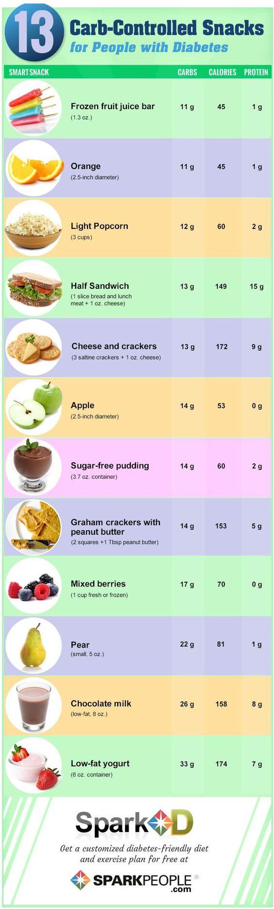 13 Carb-Controlled Snacks | via @SparkPeople #diabetes #nutrition #SparkD