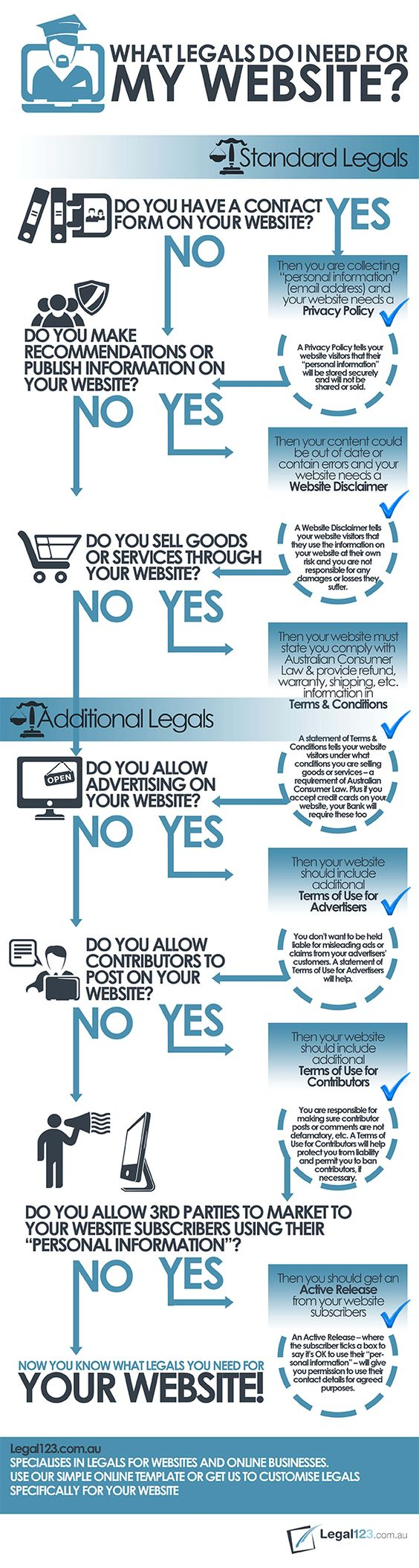 Own a Website? Here Are Some Legal Documents You Might Need [INFOGRAPHIC]