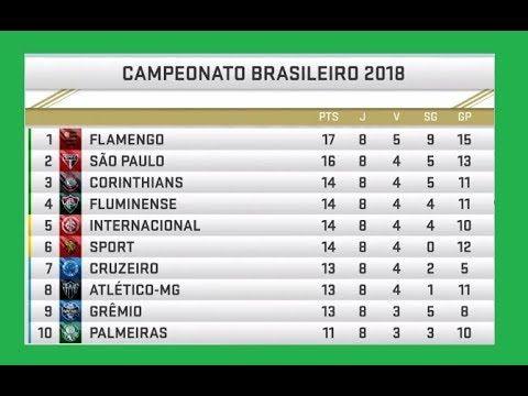 A Tabela Do Brasileiro Com Flamengo Na Lideranca E Os Proximos Jogos Da Lideranca Campeonato Brasileiro Tabela Do Brasileirao