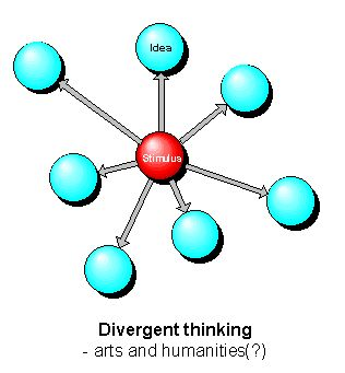 What are the differences between divergence and convergence?