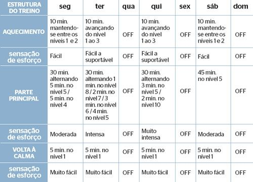 Tabela elípitico