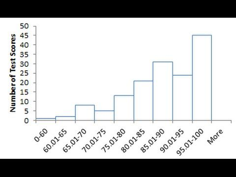 Create A Histogram With Excel Histogram Math Excel