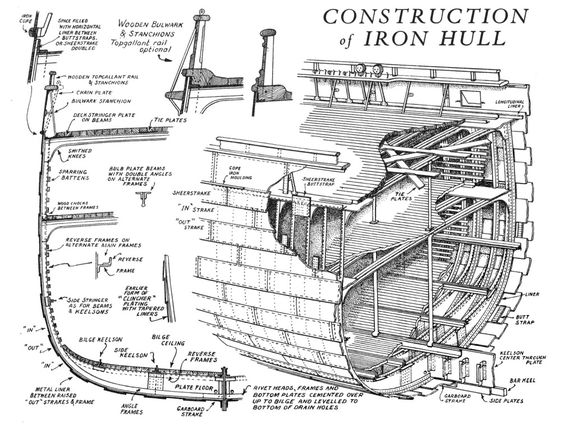 an analysis of structural components and hydro dynamics in early sailboat designs These beamship designs are well balanced  in early january 1989, both  like plastic that comprised two of the main structural and drive function components in.