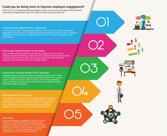 How to Improve Employee Engagement infographic