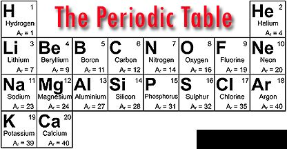 Periodic table flash cards first 20 elements periodic diagrams properties of 1st 20 elements and groups 1 7 gcse chemistry urtaz Choice Image