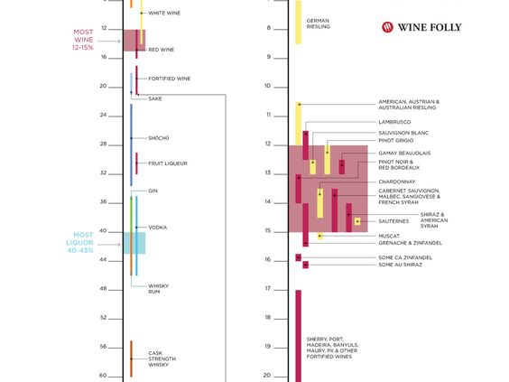 Let's take a look at what the standard alcohol levels are in wine from the lightest to the strongest. Alcohol content in wine ranges from 5.5% to 23% alcohol by volume (ABV). #wine #winetasting #wineeducation