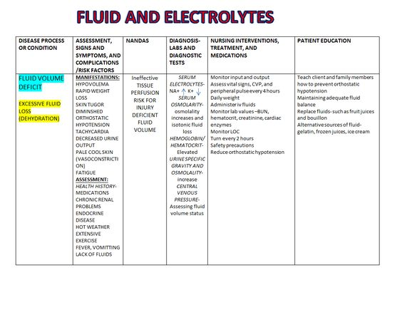 nursing case studies fluid and electrolytes Buy fluids, electrolytes and acid-base balance: a guide for nurses + practice questions, case studies, charts: read 67 kindle store reviews - amazoncom.