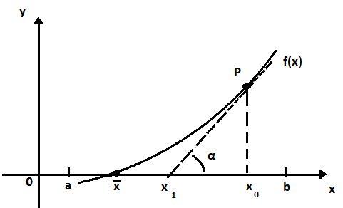 Saiba mais sobre o método de Newton-Raphson http://bit.ly/1ST8ztx #metodo #newton #raphson #calculo #numerico #engenharia #veja #leia #engquimicasantossp #curta #compartilhe #amigos
