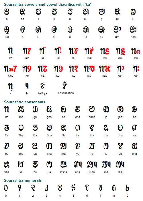 the sourashtra alphabet was developed towards the end of the 19th