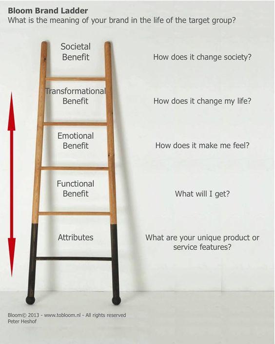 Brand ladder for Starbucks via BCG Brand Equity \ Meaning - ladders resume
