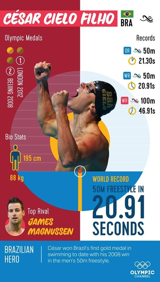 Cesar Cielo won Brazil's first gold medal in swimming to date with his 2008 win in the men's 50m freestyle