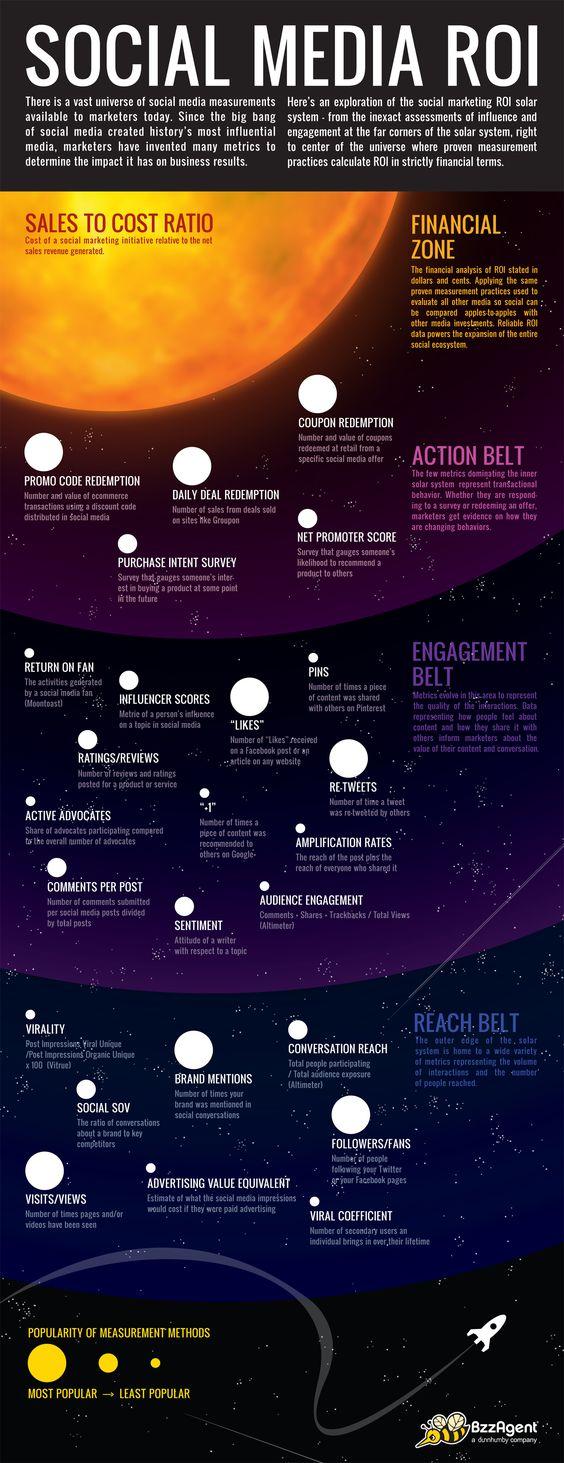 Social Media ROI solar system. Nice infographic! (h/t @jasonfalls):  Internet Site, Social Media Marketing, Roi Infographic,  Website, Media Infographic, Marketing Infographics