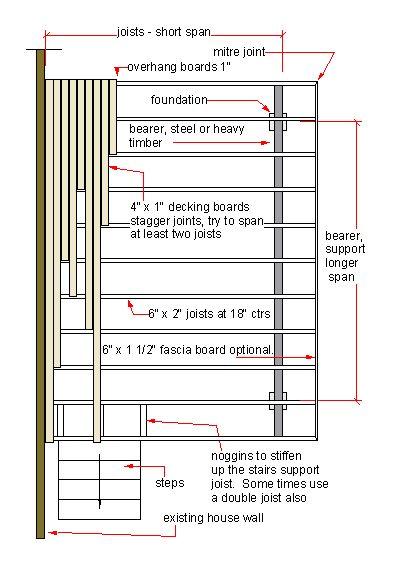 plan of a deck