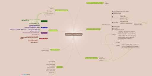 clear & useful MindMeister Mind Map: Grounded Theory Research