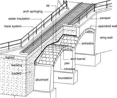 Masonry Arch Macro
