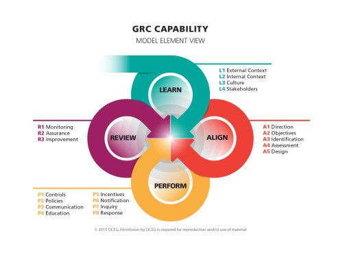 Grc Capability Model Red Book Full Version Risk Management Knowledge Learning