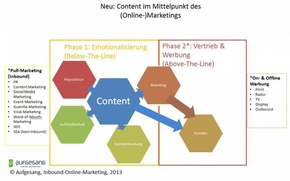 Content-Marketing-Grafik