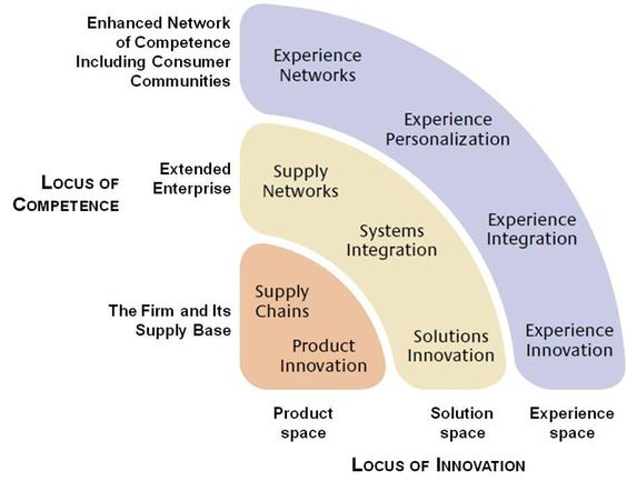 The New Frontier of Experience Innovation  By C. K. Prahalad and Venkatram Ramaswamy