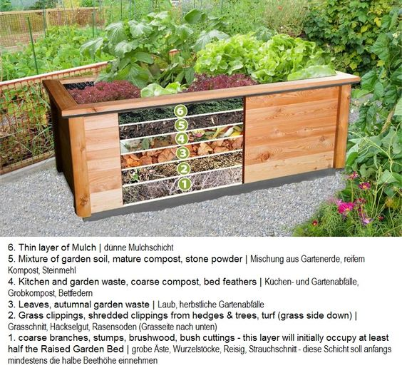 raised garden beds raised gardens and garden beds on pinterest. Black Bedroom Furniture Sets. Home Design Ideas
