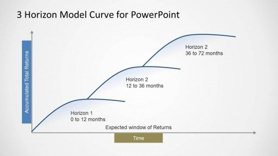 3 Horizon Model Curve Template For Powerpoint