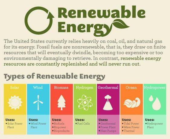 Renewable Energy Resources vs Needs?