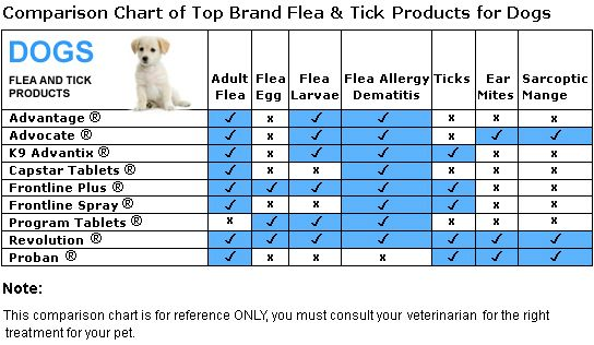 dog flea and tick products and comparisons