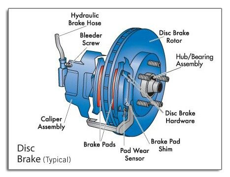 Parts of a Disc Brake More in http://mechanical-engg.com
