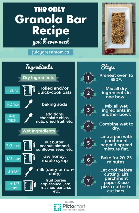 This infographic gives you the ONLY#recipeyou need to make ANY #granolabar with ingredients you have!