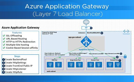 b4db1358c64a77e116c2b5dab02b96bc - Azure Application Gateway Url Redirect