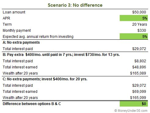 Should you pay off your student loans or start investing? It\u0027s a