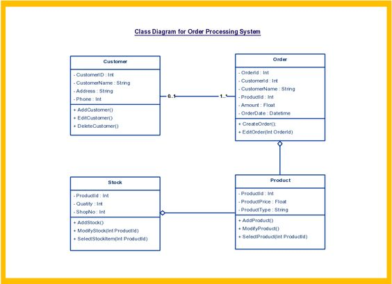 Object diagram overview instance specifications value object diagram overview instance specifications value specifications slots and links uml pinterest diagram and class diagram publicscrutiny Choice Image