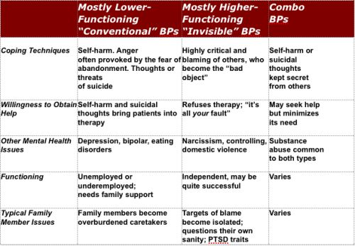 What are Different Types of Personality Disorders?