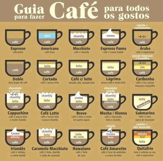 [Infográfico] Guia para fazer café para todos os gostos | Krix Apolinário
