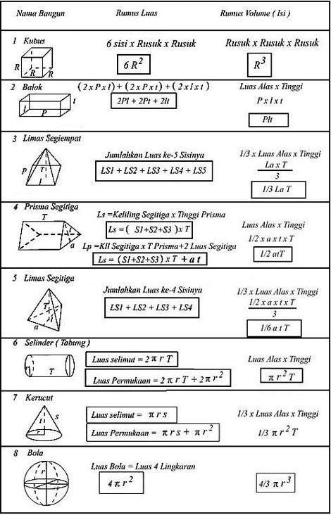 Apri Hastin Kumpulan Rumus Rumus Bangun Datar Dan Bangun Ruang Pelajaran Matematika Matematika Kelas 8 Matematika Kelas 5